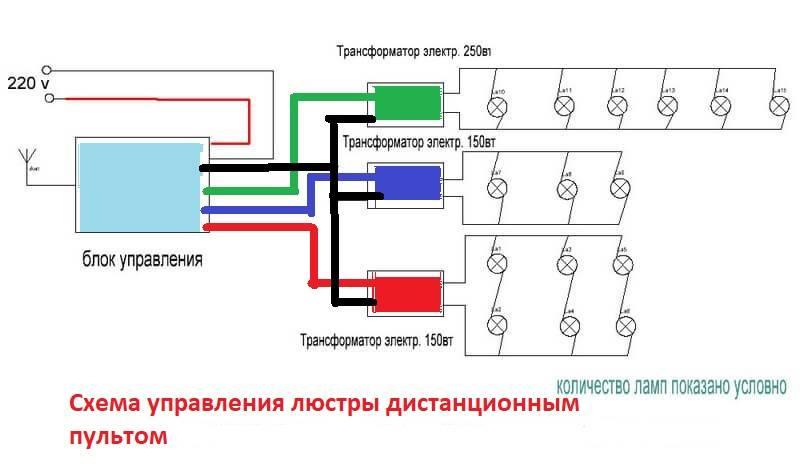 Светодиодные люстры с пультом управления плюсы и минусы
