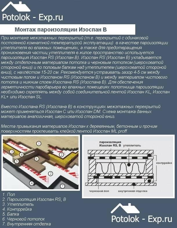 Гидроизоляционная мембрана: все, что нужно знать о материале для правильного выбора