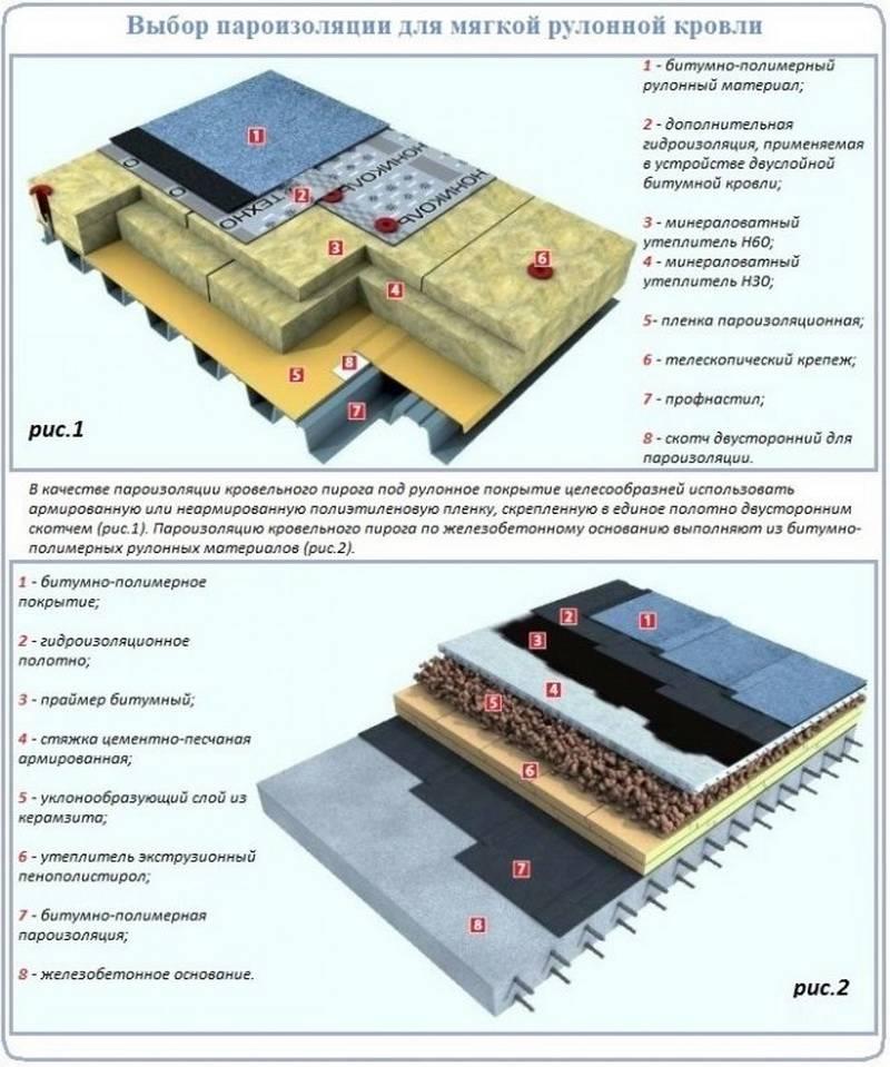 Кровельные работы на плоских крышах - основные этапы работ