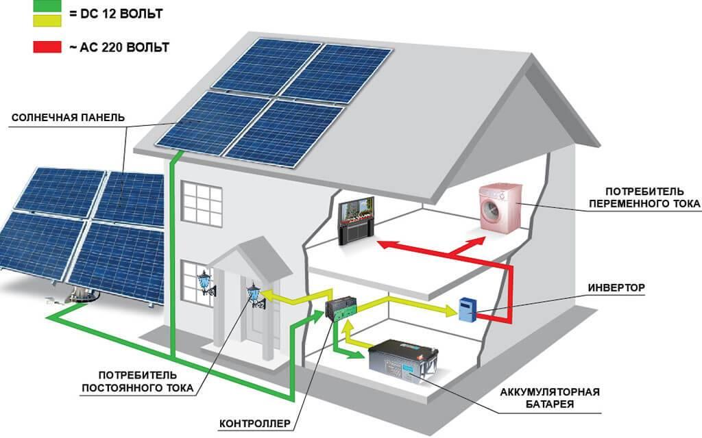 10 лучших солнечных электростанций для дома и дачи - рейтинг топ-10, где купить цена