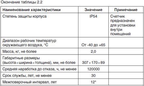Электросчетчик со-и446 — срок эксплуатации и поверки