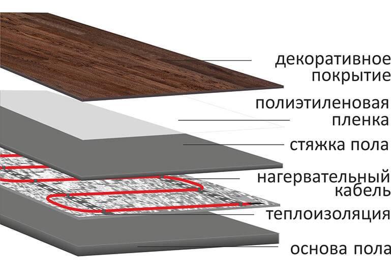 Какое покрытие лучше выбрать для теплого пола: обзор вариантов, плюсы и минусы