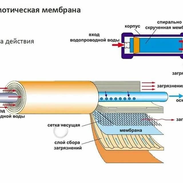 Химическая промывка обратного осмоса