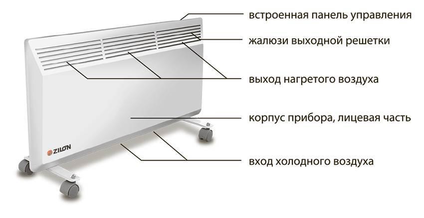 Настенные конвекторы: установка на стену конвектора отопления, особенности влагозащищенных моделей для ванной комнаты, обзор энергосберегающих конвекторов для дома
