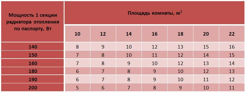 Как рассчитать количество секций: биметаллические радиаторы - размеры, тепловая мощность отопления, расчет секций, примеры на фото и видео