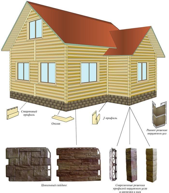 Как обшить сайдингом бревенчатый дом: подготовка, утепление, обшивка