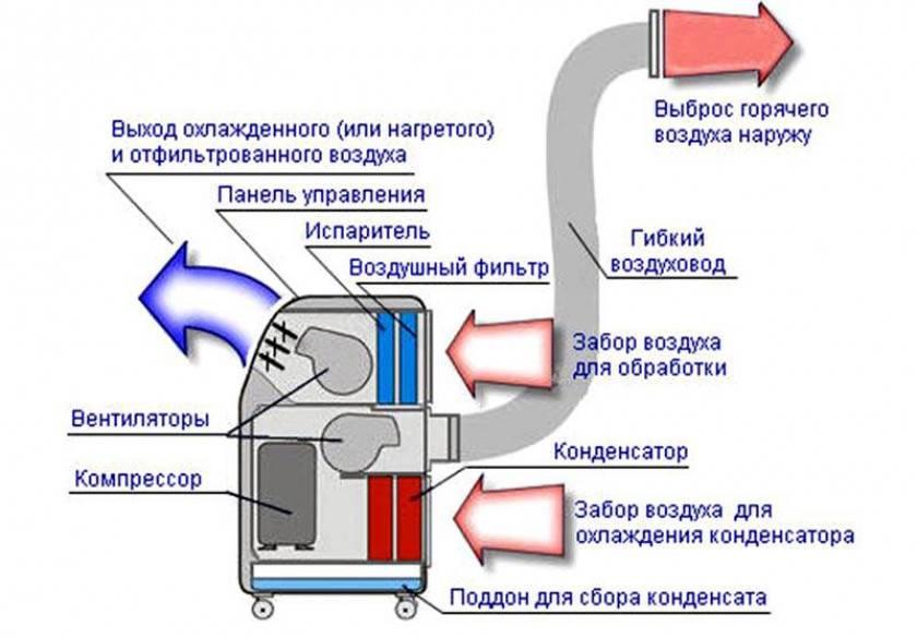 Напольный кондиционер с воздуховодом: особенности прибора