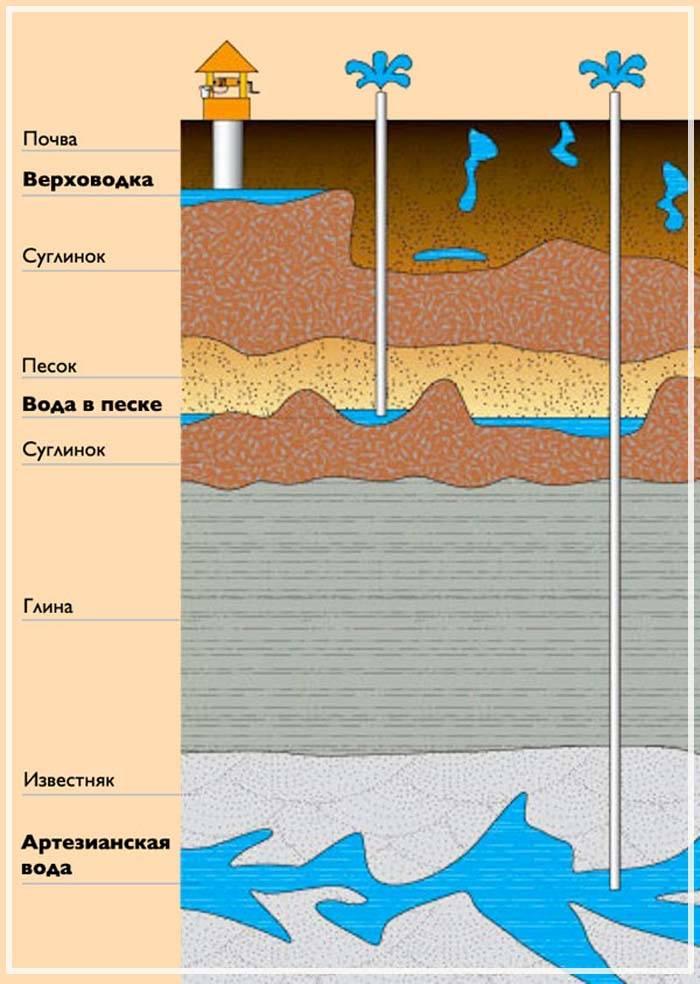Водоносный слой: что это и как найти народным способом, определить глубину