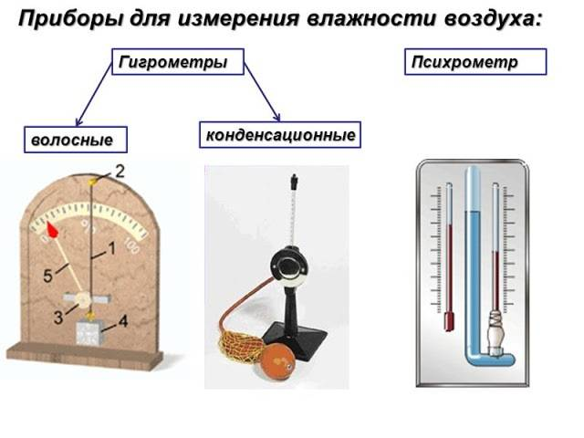 Приборы для измерения влажности воздуха в помещении: выбор, принцип работы, схема эксплуатации в домашних условиях