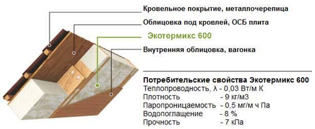 Как рассчитать требуемый размер минваты. калькулятор расчета толщины внутреннего утепления «минвата + гипсокартон»   милый дом