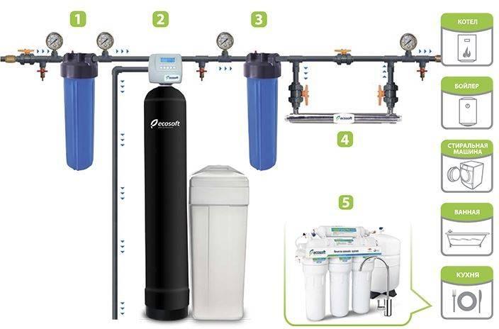 Фильтры для смягчения воды: разновидности и тонкости выбора