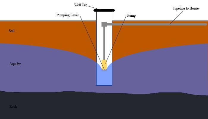 Причины возникновения гидроударов в автономной водопроводной системе и способы их устранения