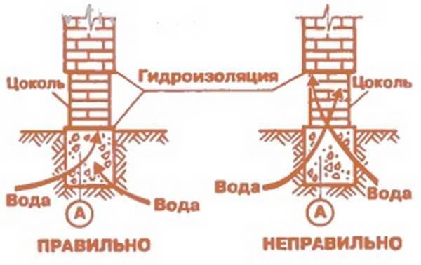 Как выложить цоколь под дом из цокольного кирпича