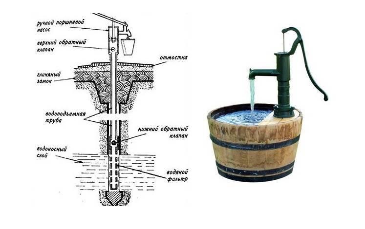 Как подключить насос к скважине самому схема подключения своими руками