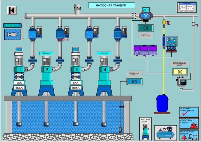 Автоматизация систем водоснабжения и водоотведения - методические указания - стр. 1