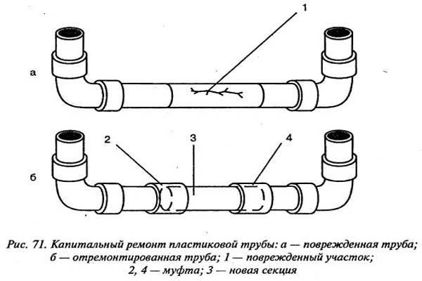 Установка компенсационной муфты канализации - самстрой - строительство, дизайн, архитектура.