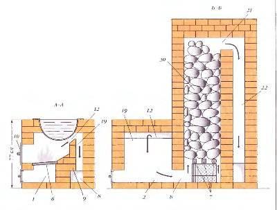 Кирпичная печь для бани своими руками: основные моменты