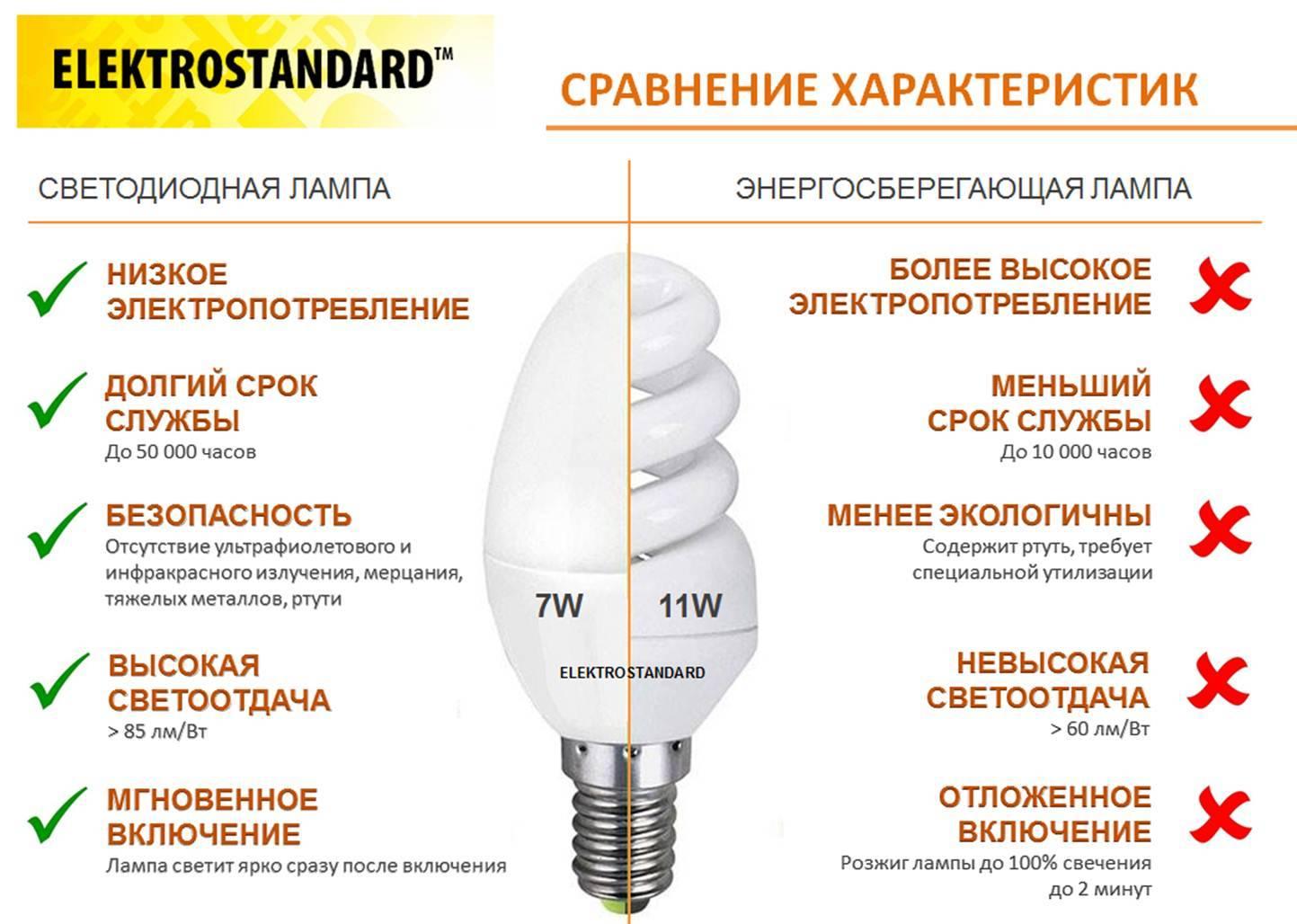 Преимущества и недостатки светодиодных ламп
