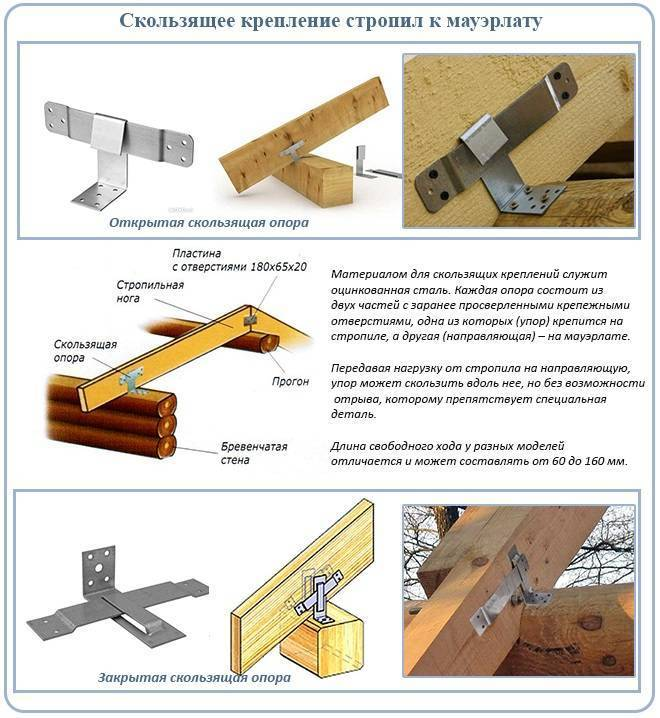 Крепление стропил к мауэрлату двухскатной крыши: способы, узлы, установка