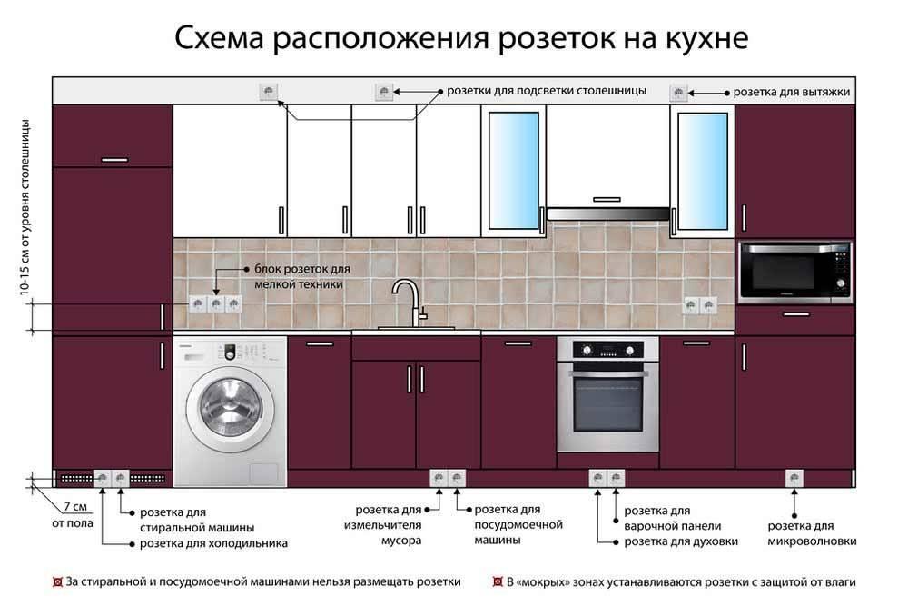 Варианты размещения розеток на кухне для удобства и безопасности