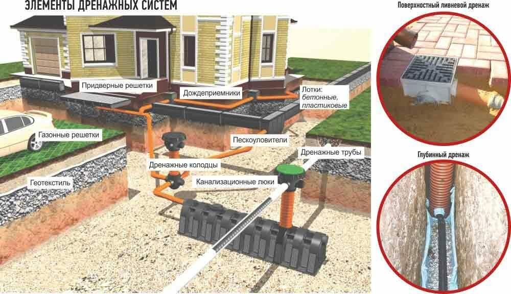 Дренаж вокруг дома своими руками: фото, видео — kanalizaciya-stroy