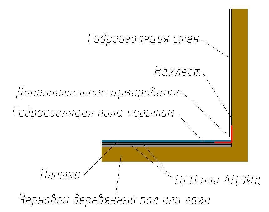 Гидроизоляция деревянного пола — необходимые материалы и технология работ