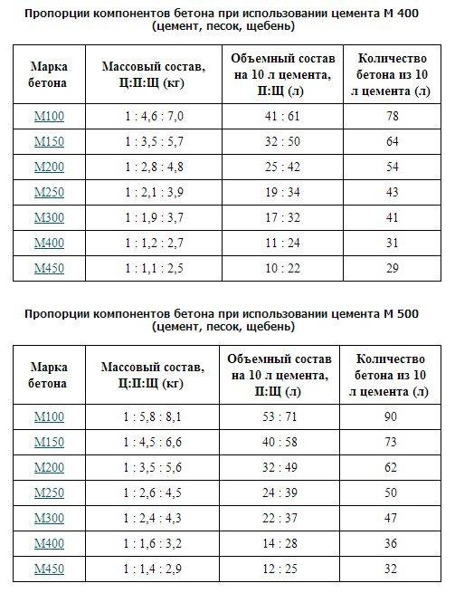 Калькулятор количества бетона для заливки армопояса