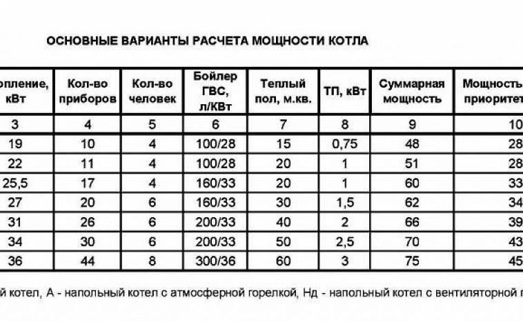 Расчет котла по площади: как рассчитать мощность котла для дома, как подобрать котел отопления, как выбрать мощность