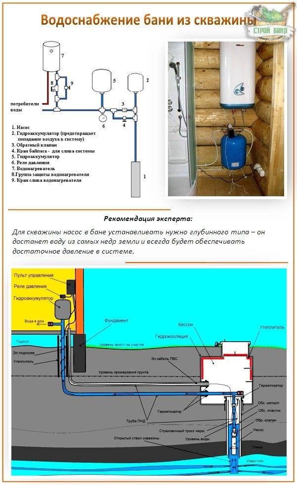 Как провести воду в дом из колодца: особенности водозабора, схема разводки труб