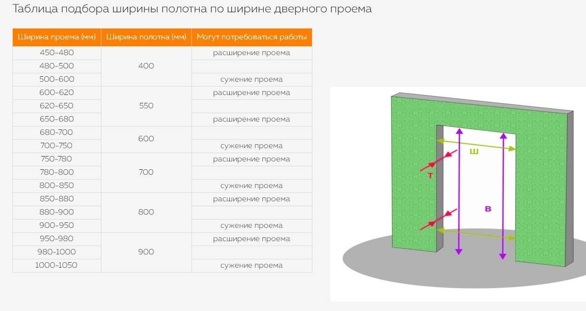 Размеры дверной коробки двери на 800 — разбираем во всех подробностях