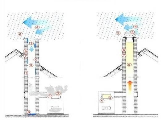 Обратная тяга в дымоходе: что делать, как улучшить и проверить