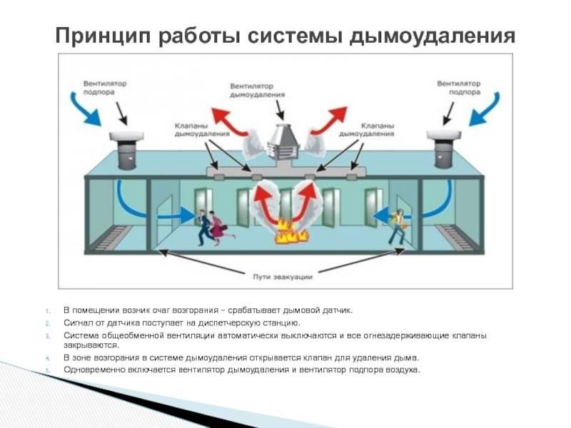 Классификация систем вентиляции