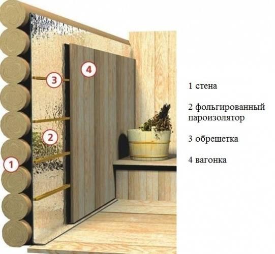 Утеплитель для стен бани: советы по выбору и монтажу