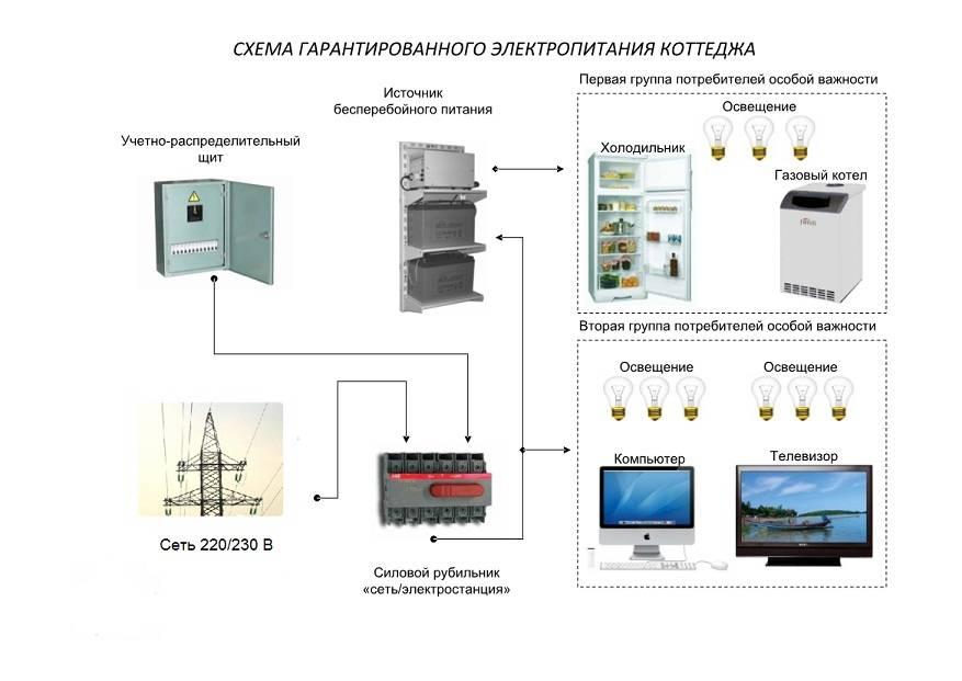 Как организовать резервное электроснабжение дома в автономном режиме | stroimass.com