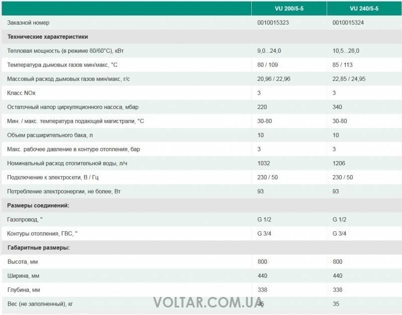 Напольный газовый котел vaillant: достоинства и недостатки одноконтурного и двухконтурного типа, а так же диапазон цен