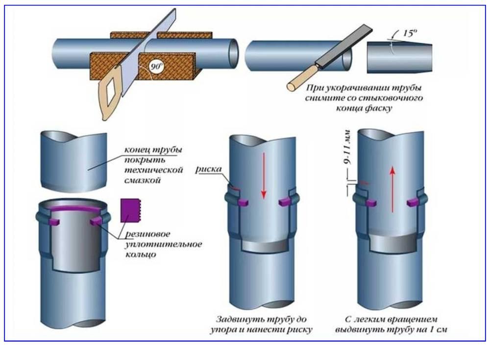 Как вставить пластиковую канализационную трубу в чугунную