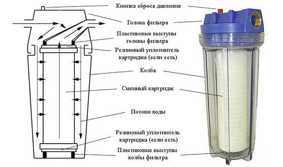 Магистральный фильтр для воды: как выбирать проточные фильтры для холодного и горячего водоснабжения, лучшие варианты для квартиры и частного дома - vodatyt.ru
