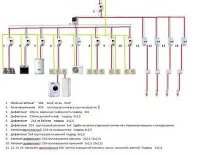 Схема расположения розеток на кухне — 5 ошибок. расстояния и высота размещения.