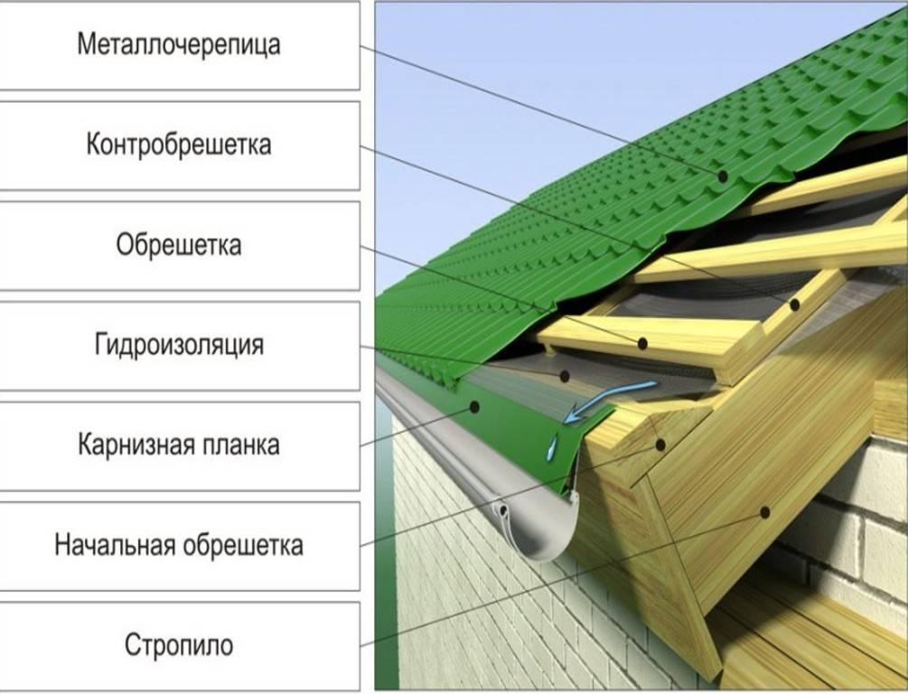 Как обустроить крышу из металлочерепицы своими руками