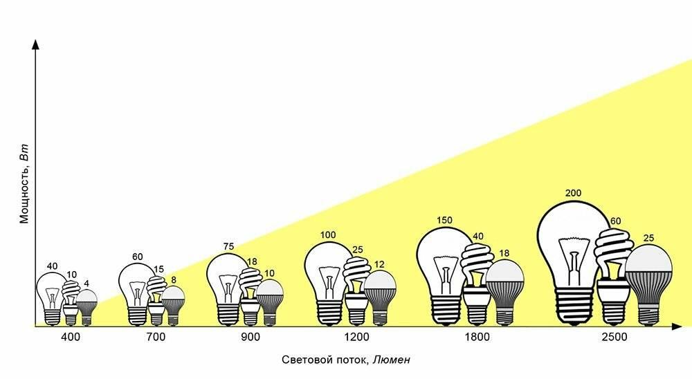 Расчет числа светодиодных ламп для жилой комнаты