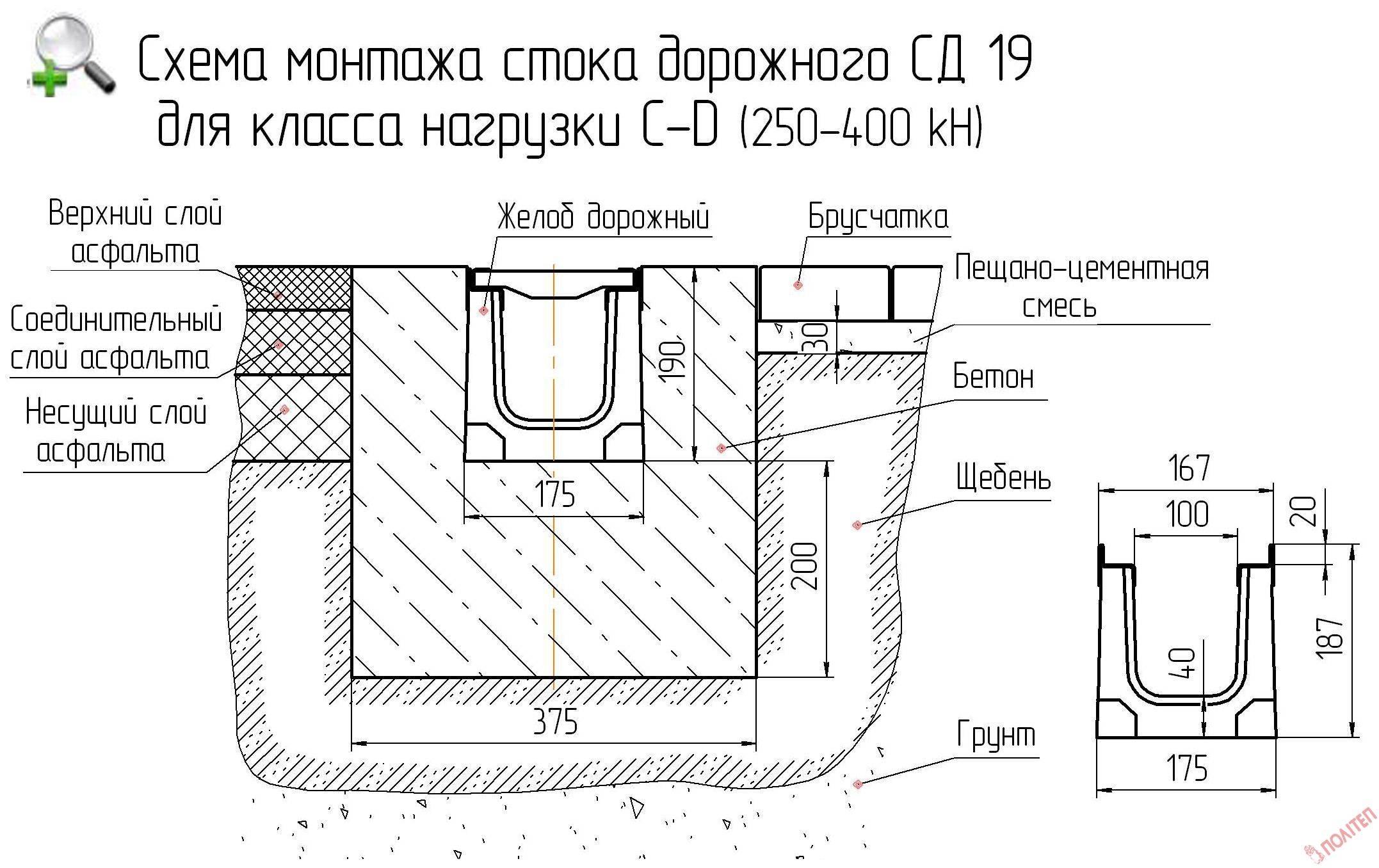 Монтаж водоотводных лотков: установка и устройство, укладка своими руками