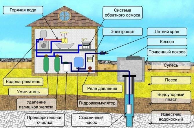 Нелегальное подключение к центральному водоснабжению