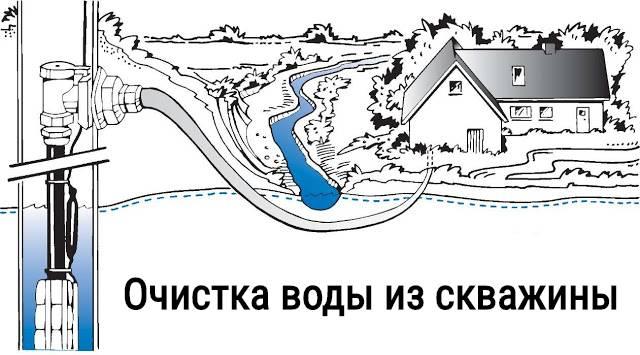 Умягчение воды из скважины: как определить жесткость и способы смягчения воды