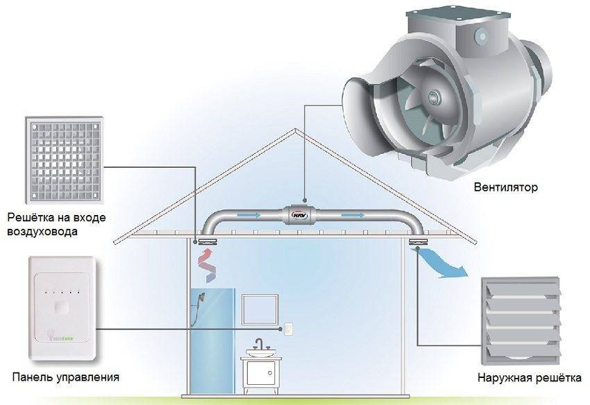 Вытяжной вентилятор с таймером для ванной и санузла: принцип работы, как выбрать, монтаж и подключение