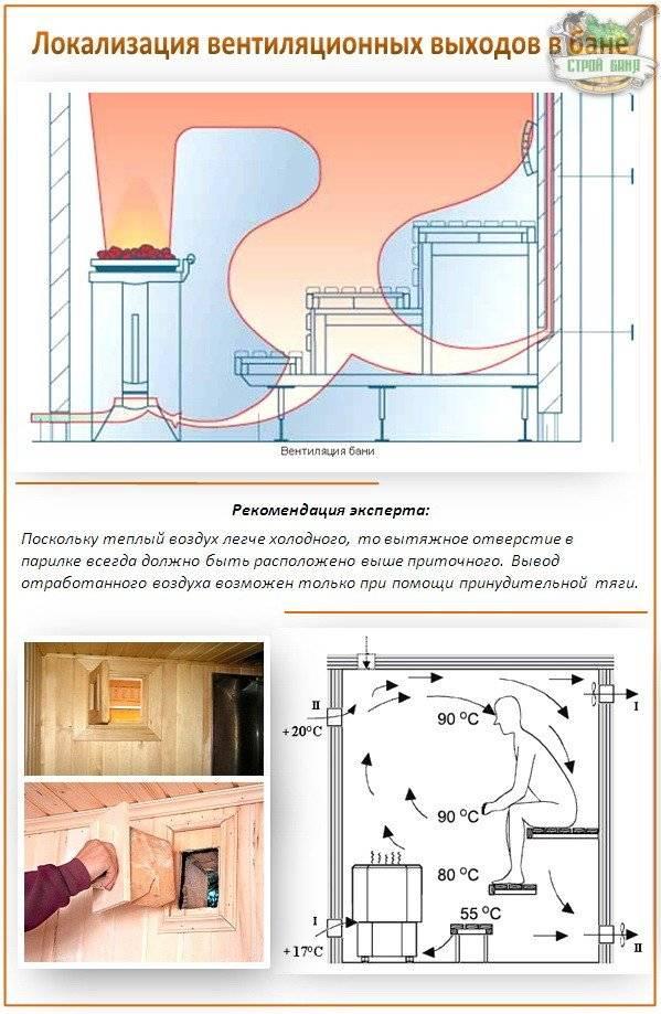Как правильно сделать вентиляцию в бане: схемы и устройство своими руками - строительство и ремонт