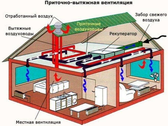 Как сделать пристройку к дому с односкатной крышей на примере беседки, террасы, гаража и веранды