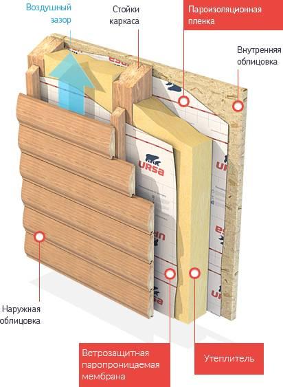 Как сделать правильное утепление пола каркасного дома своими руками?