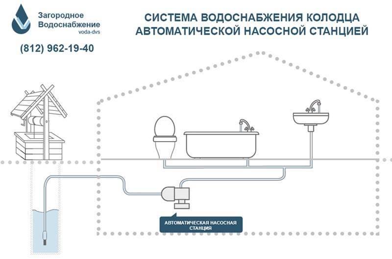 Водопровод на даче – пошаговая инструкция как установить правильно своими руками
