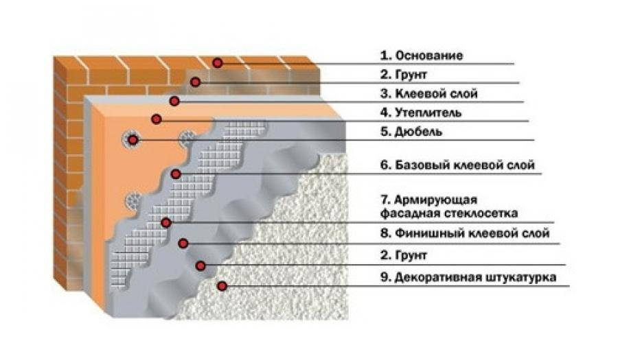 Технология штукатурки фасада по утеплителю для наружных стен своими руками