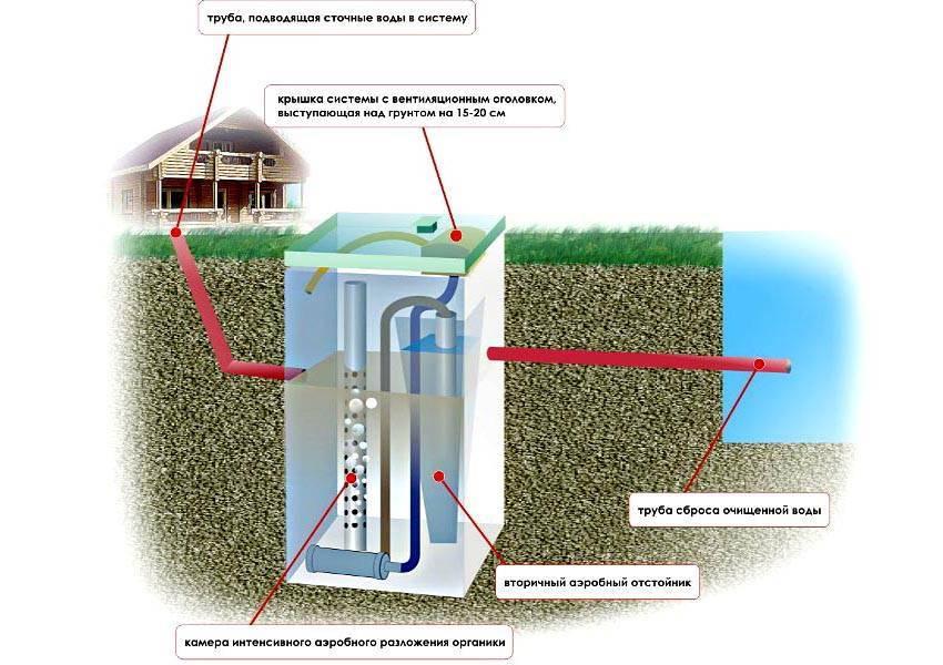 Как сделать выгребную яму с септиком